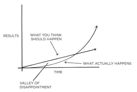 The Valley of Disappointment Graph by James Clear